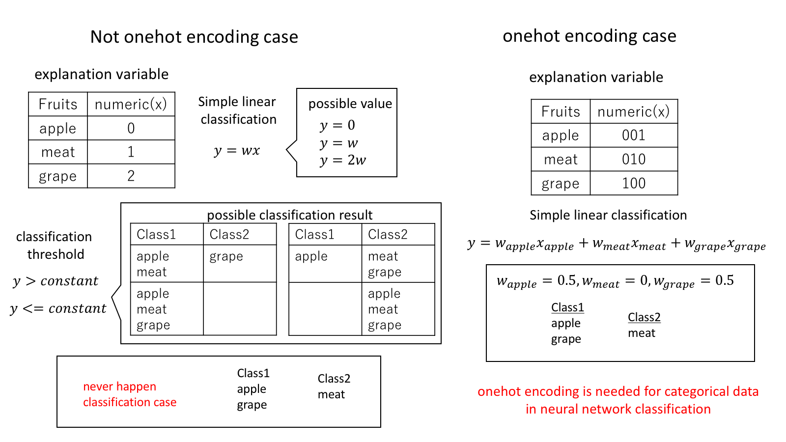 Onehot Conversion for Categorical Data