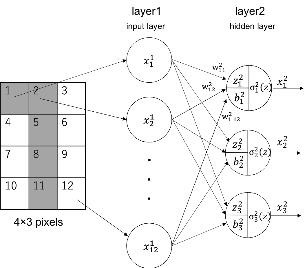 Calculation example of Feed Forward Neural Network (2)
