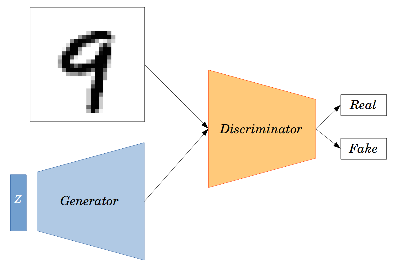 Generative adversarial networks (GAN)