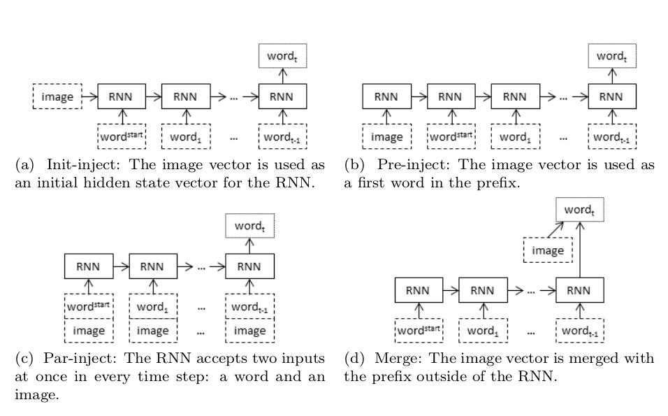 Neural Image Caption Generator