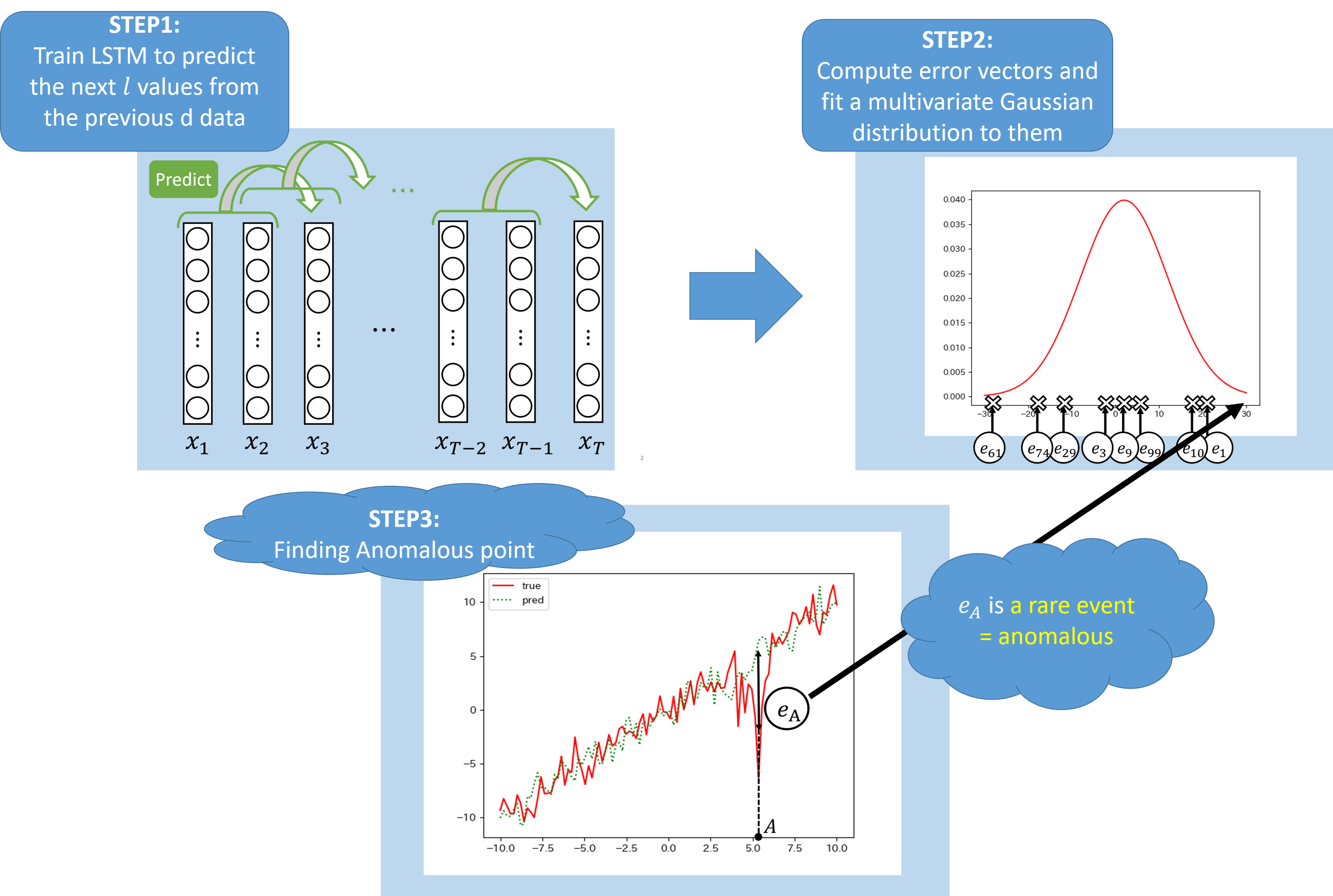 LSTM for Anomaly Detection in Time Series Data